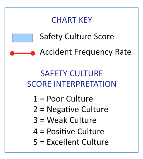 Safety Culture Score Chart Key